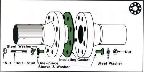 Dielectric kits